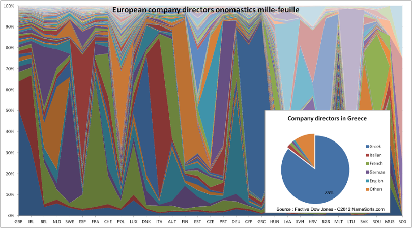 201212_Euro_CompanyDirectors_Millefeuille_small