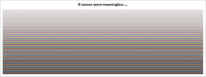 201401_NamSor_Meaningless_Names