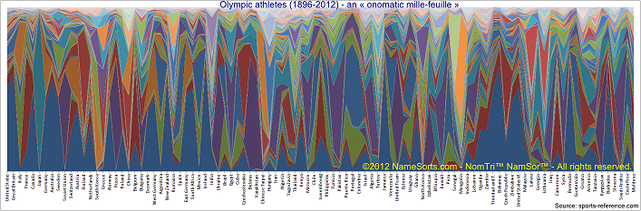 Olympic Athletes (1896-2012) - onomatic mille-feuille (small)