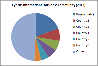 201301_Cyprus_InternationalBusinessCommunity