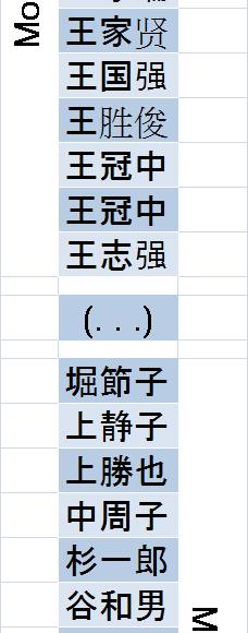 Making sense of three Kanji : Chinese names and Japanese names – NamSor Blog