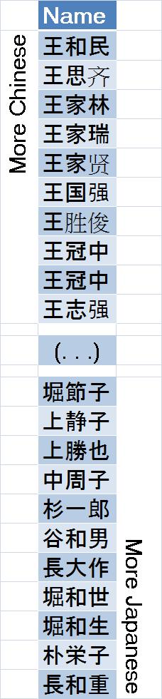 Three Kanji Names : Chinese or Japanese