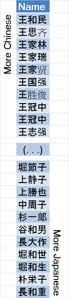 Three Kanji Names : Chinese or Japanese