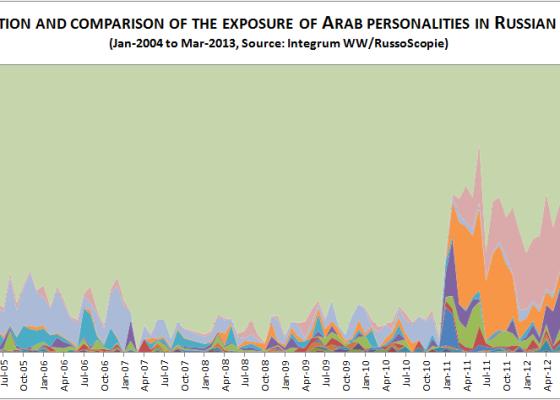 Arab People In Russian Media (2013)