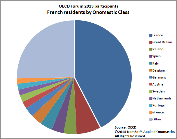 20130621 OECDForum2013 French Residends by Onomastic Class