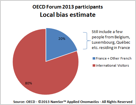 20130621 OECDForum2013 localBias