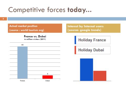 France Dubai Tourism