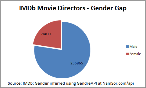 2014_IMDb_MovieDirectors_GenderGap