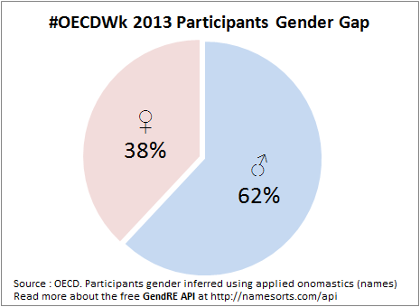 OECD Forum Gender Gap