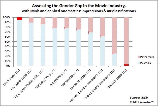 20140516_IMDb_GenderGap_Methodology_v002