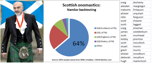 20140711_NamSor_ScottishNames_v003