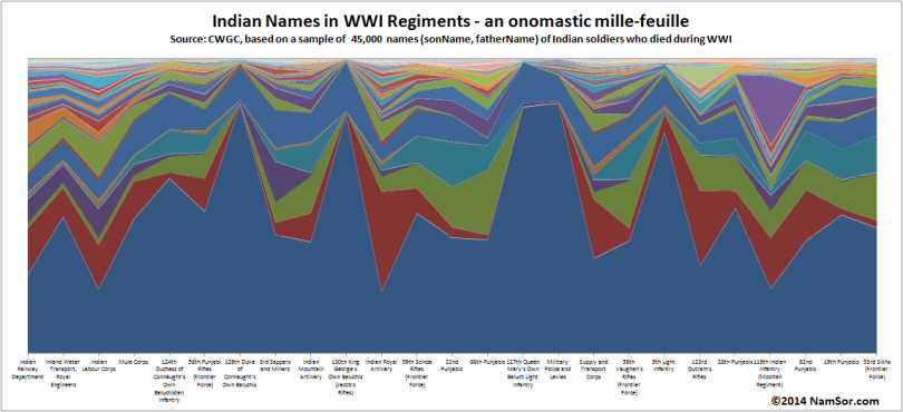 20140801_Indian_Regiments_WWI_Onomastic_Millefeuille_v001