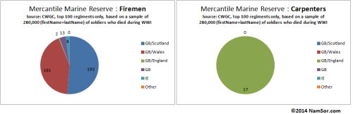 20140801_Scottish_WWI_Onomastic_Ranks_PieChart_MercantileMarineReserve_v001