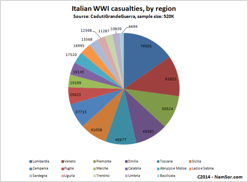 2014_Italian_WWI_Casualties