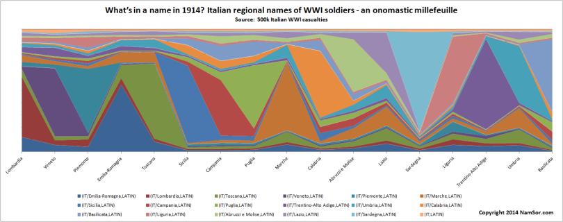 2014_Italian_WWI_Onomastics