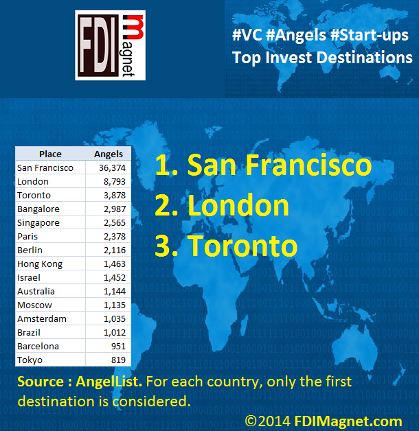 2014_FDIMagnet_Top_AngelList_InvestPlaces