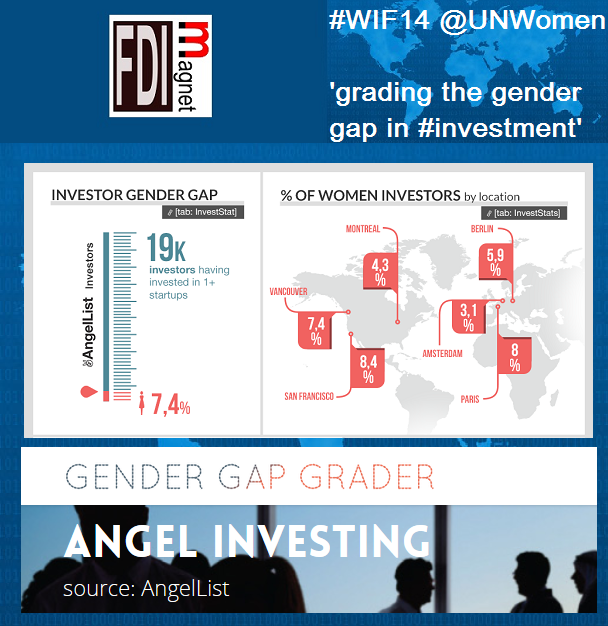 Gender Gap Grader for WIF