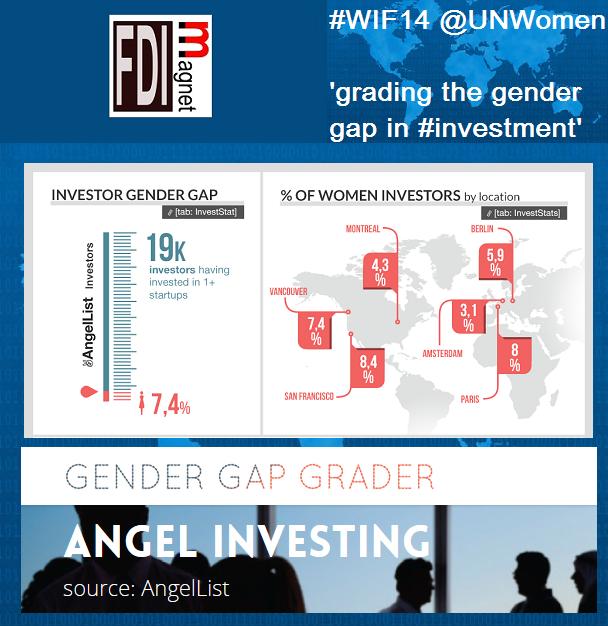 Gender Gap Grader for WIF