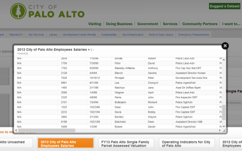 Palo Alto public data on employees salaries in 2013.