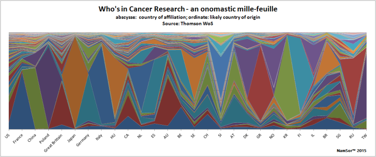 201501_ThomsonWoS_CancerResearch