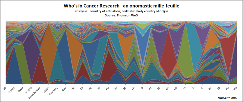 201501_ThomsonWoS_CancerResearch