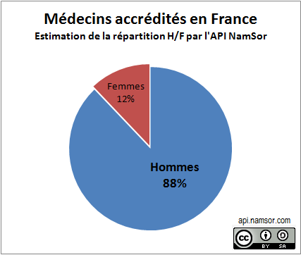 2015_GenderGapGrader_MedecinsAccreditesFR - Copy