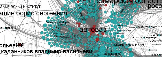 Russian names – NamSor Blog