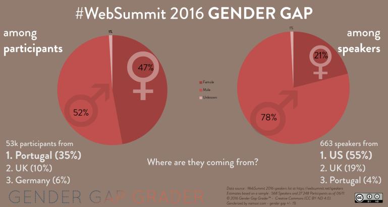 2016_websummit_gendergap_lowres