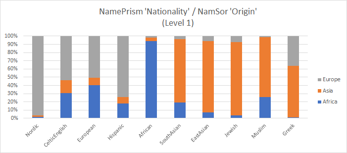 NamePrism_NamSor_Origin_Level1