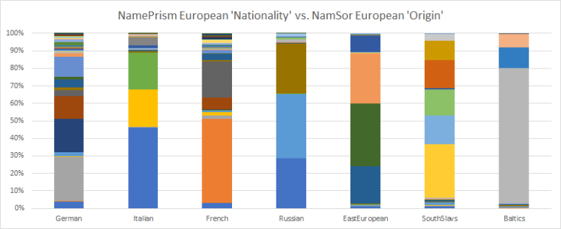 NamePrism_NamSor_Origin_Level2_Europe