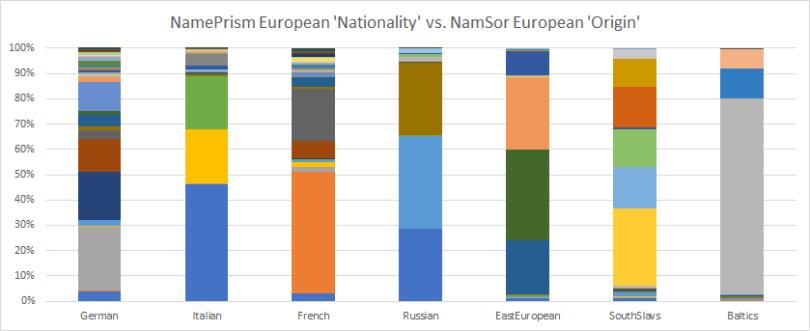 NamePrism_NamSor_Origin_Level2_Europe