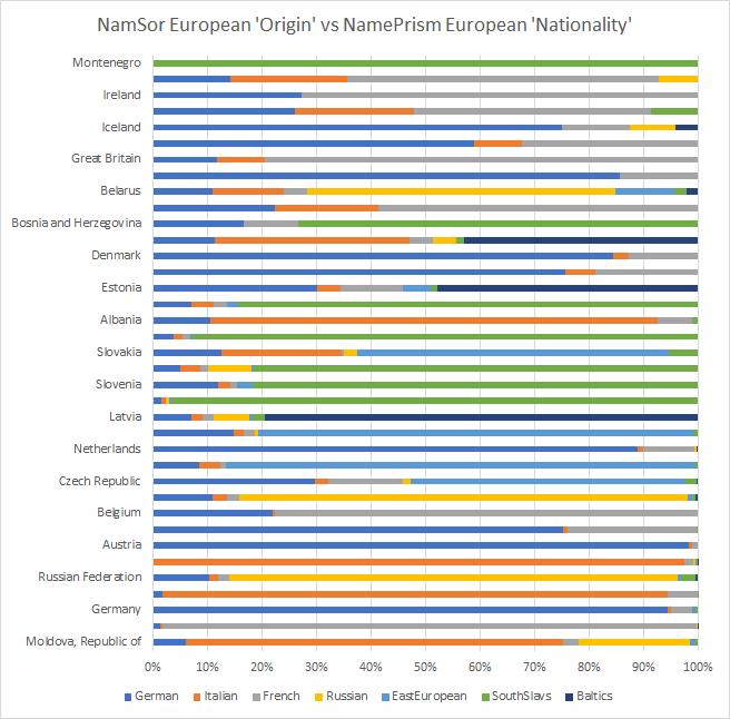 NamePrism_NamSor_Origin_Level2_Europe2