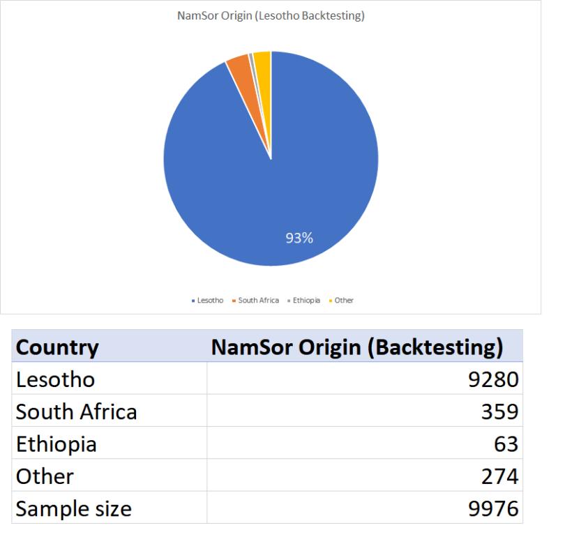 LesothoOriginBacktest